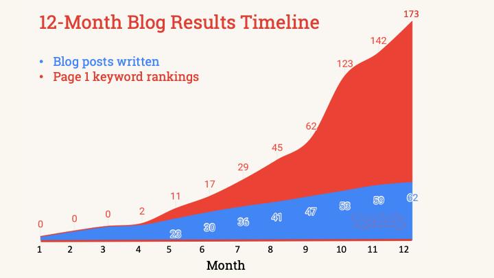 12-month blog results timeline