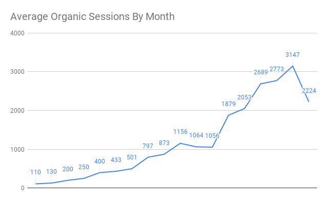 Average organic sessions by month