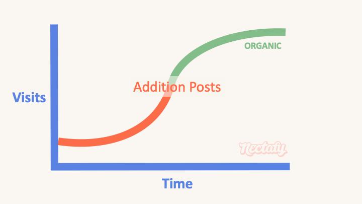 addition blog post type 12