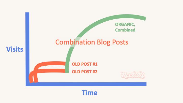 combination blog post type 7