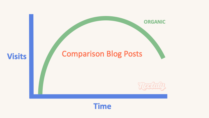 comparison blog post type 5