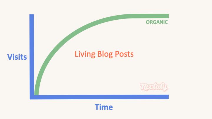 living blog post type 1