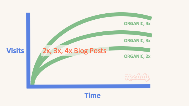 long form blog post type 9