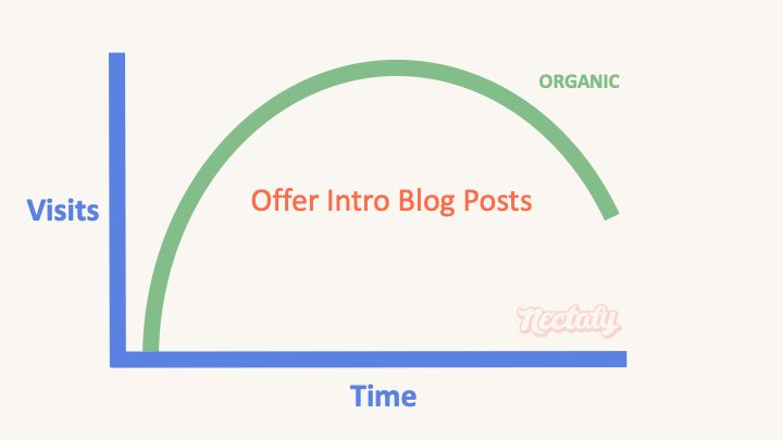 offer intro blog post type 10