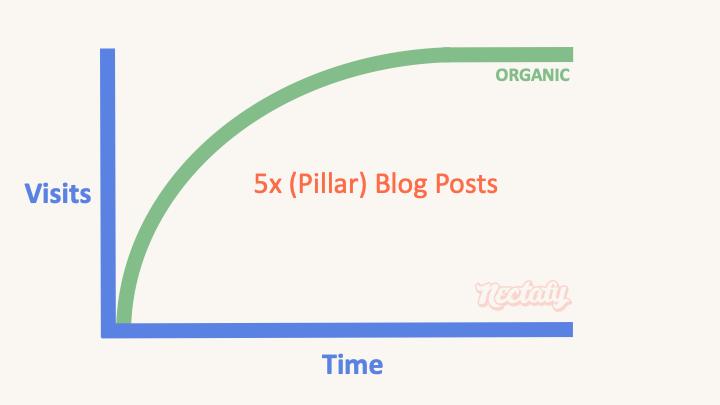 pillar blog post type 8