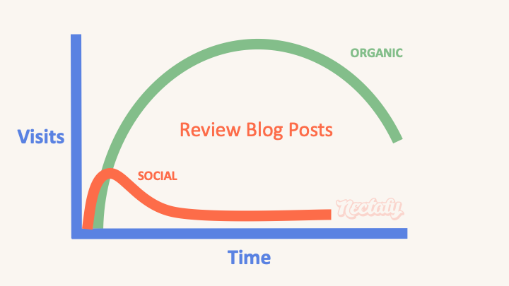 review blog post type 3