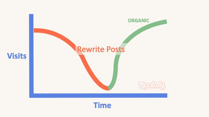 rewrite blog post type 11