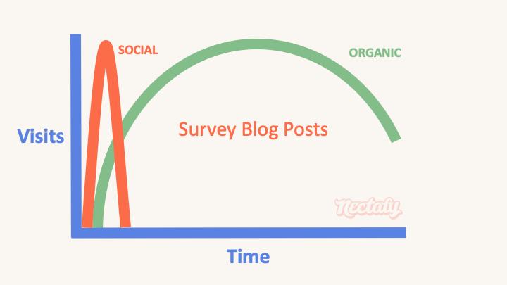 survey blog post type 2