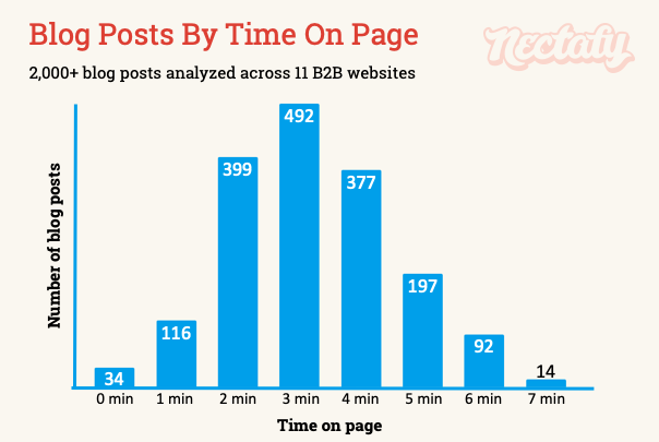 Blog posts by time on page