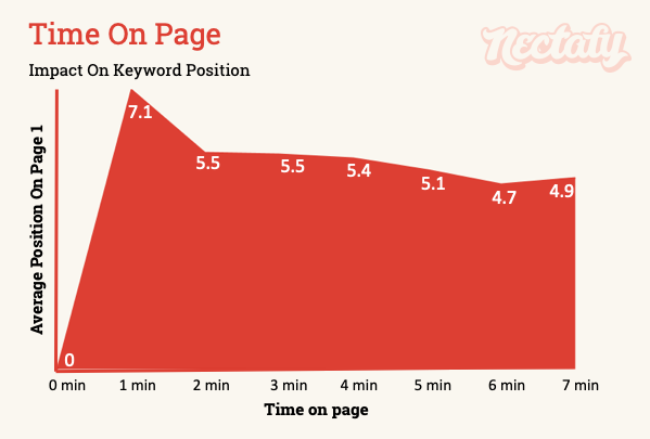 Impact of time on page on keyword position
