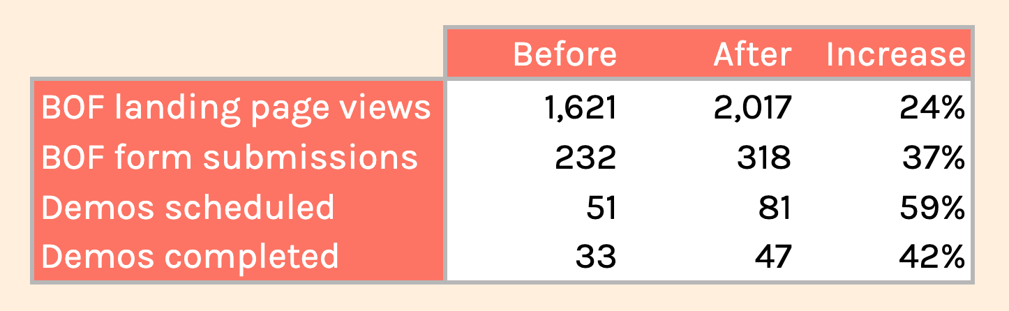 Three-month stats before & after CTA change