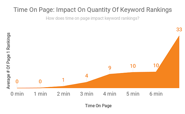 Time on page - impact on quantity of keyword rankings