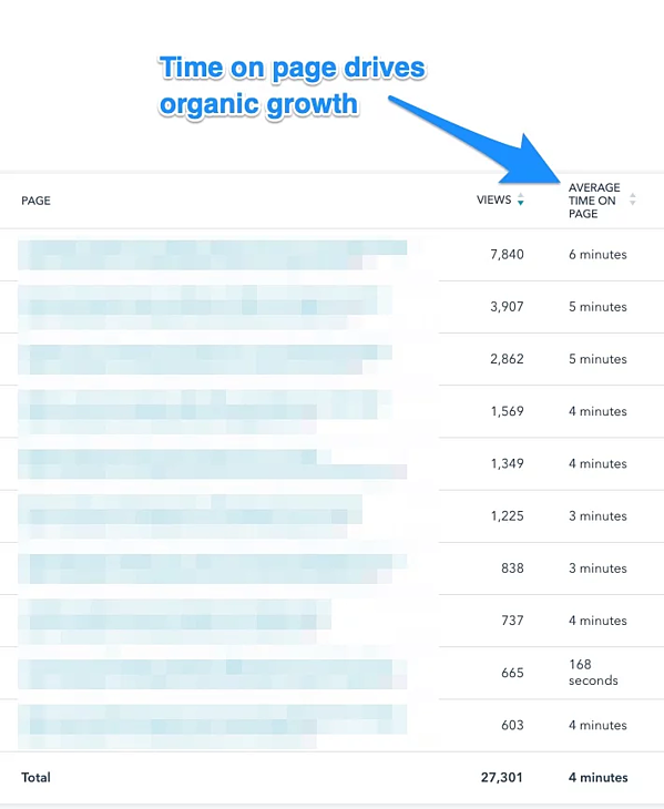 Time on page drives organic growth