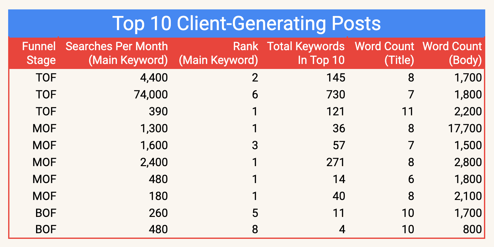 Top 10 client-generating posts