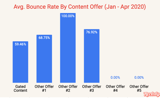 Average bounce rate by content offer - January through April 2020