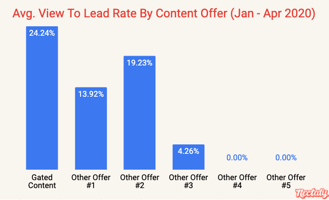 Average view to lead rate by content offer - January through April 2020