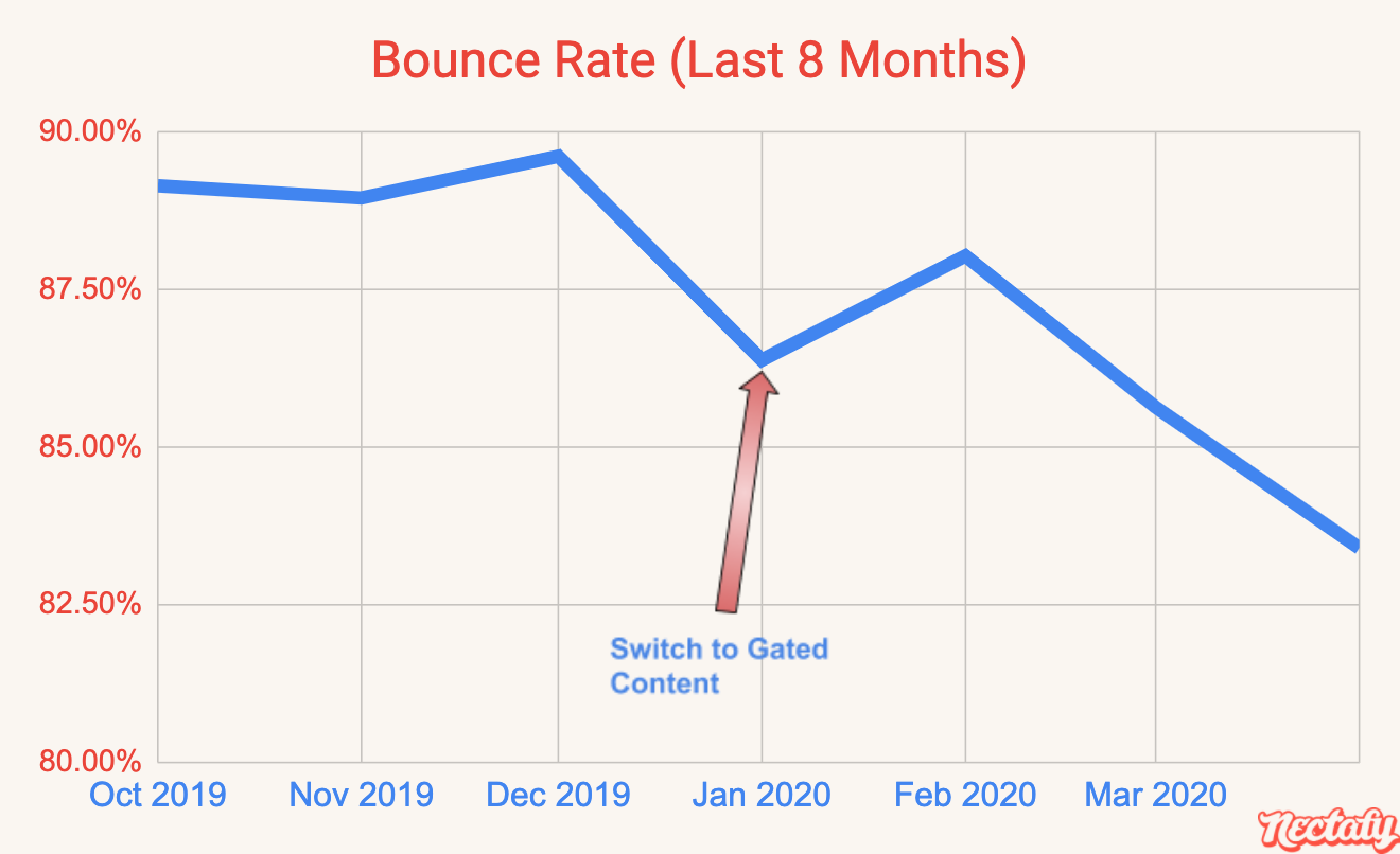 Bounce rate in the last eight months