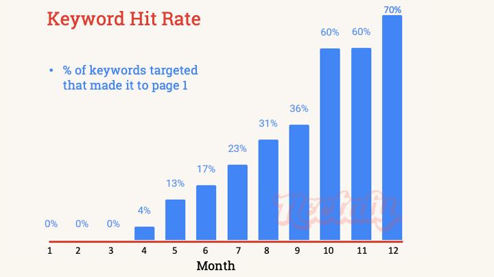 Keyword hit rate