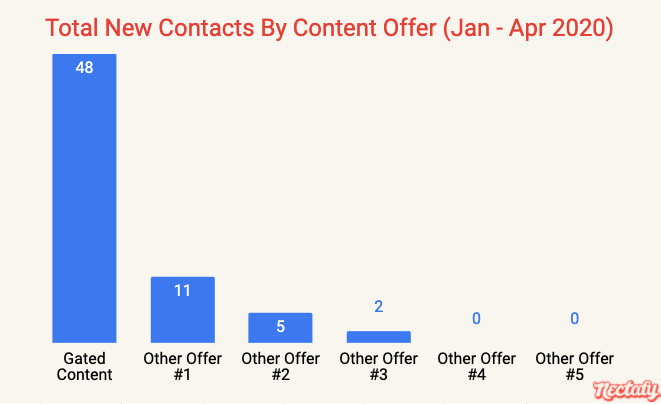 Total new contacts by content offer - January through April 2020