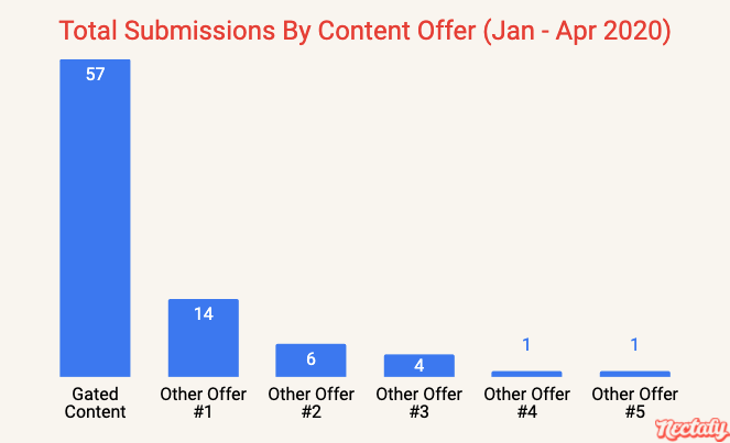 Total submissions by content offer - January through April 2020