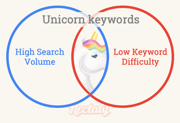 Unicorn keywords