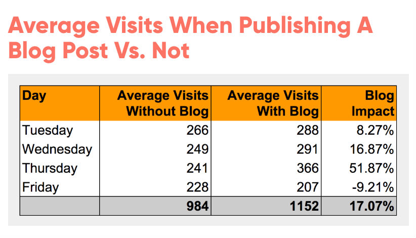 Average visits when publishing a blog post vs. not