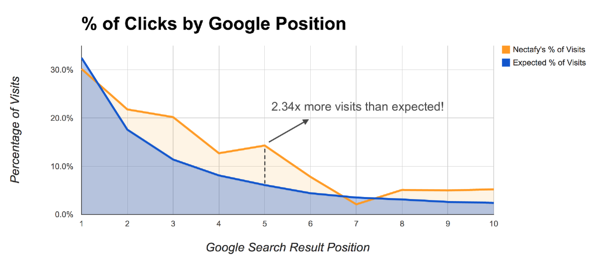 Clicks by Google Position
