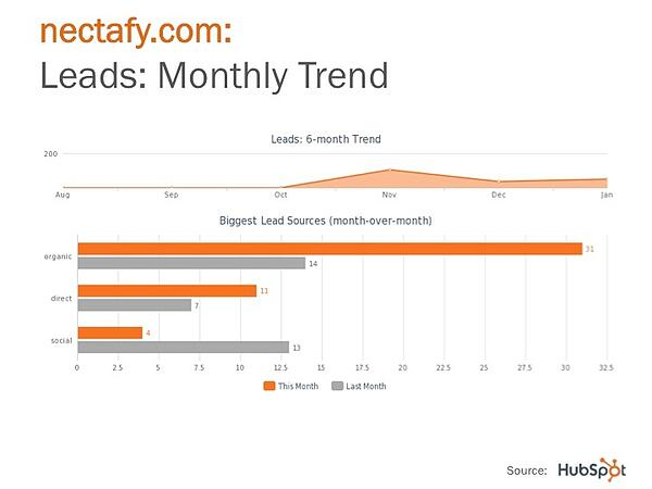 In-Depth HubSpot Review: 5 Years Of Real-World Use