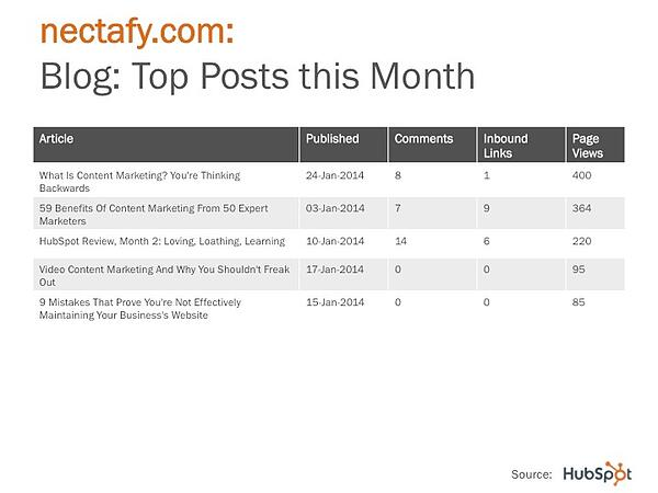 HubSpot Monthly Recap PowerPoint