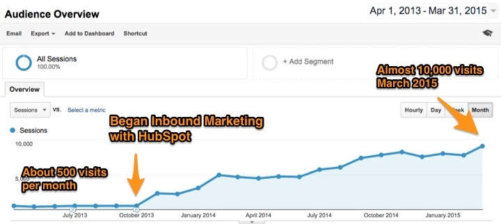 HubSpot Results with Inbound Marketing over 16 Months