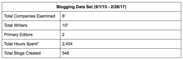 Blogging Data Set