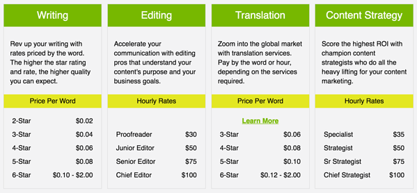 Article Writing Service Pros & Cons: What Will You Get For Your Money?