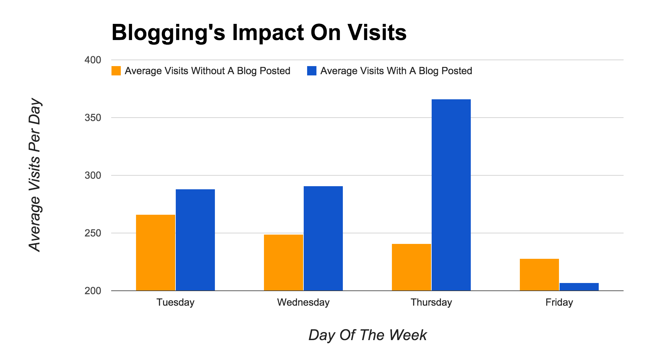 Blogging Impact On Visits