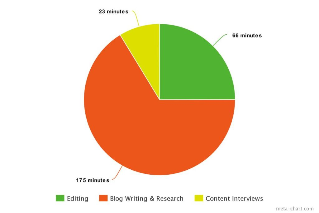 How long it takes to write a blog post