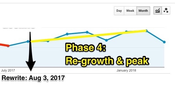 Blog phase 4: Re-growth & peak
