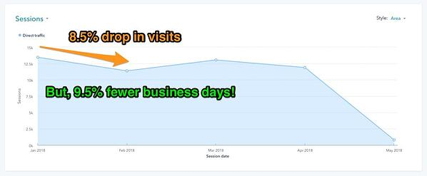 Drop in visits because of fewer business days