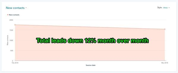 Month to month drop in leads