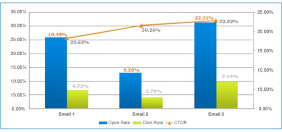 email-marketing-ctor-chart