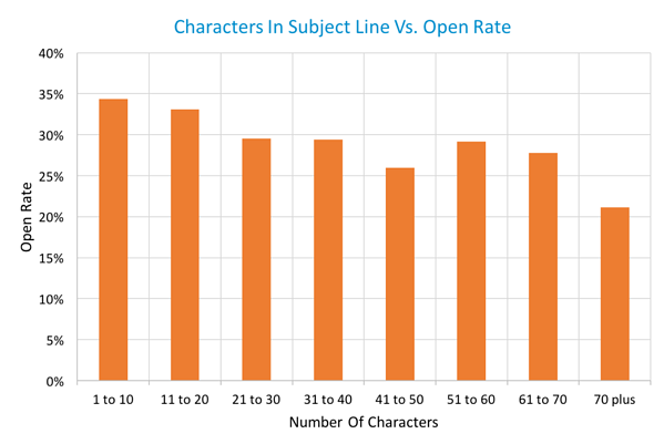 Does Subject Line Length Affect Open Rate? [EMAIL DATA]