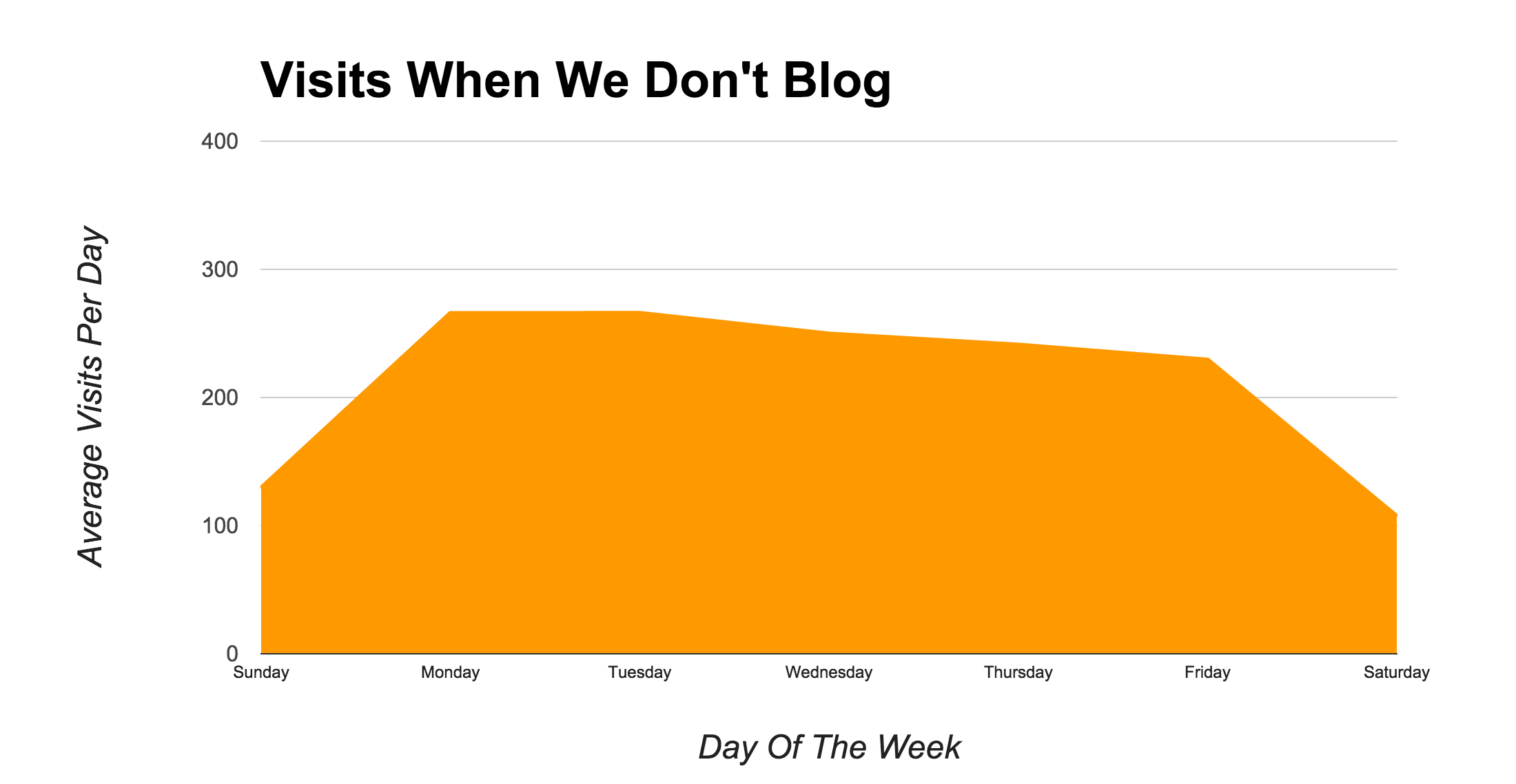 Visits Without Blogging