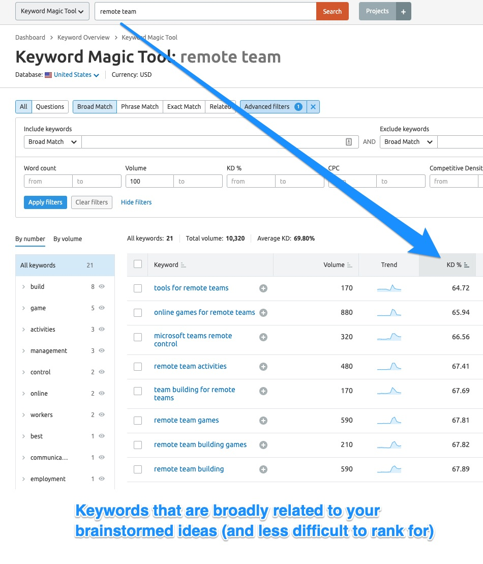 SEMRush Keyword Magic - Idea 2