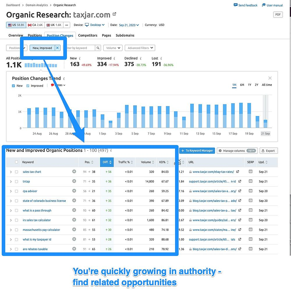 SEMRush Organic Research - Idea 5