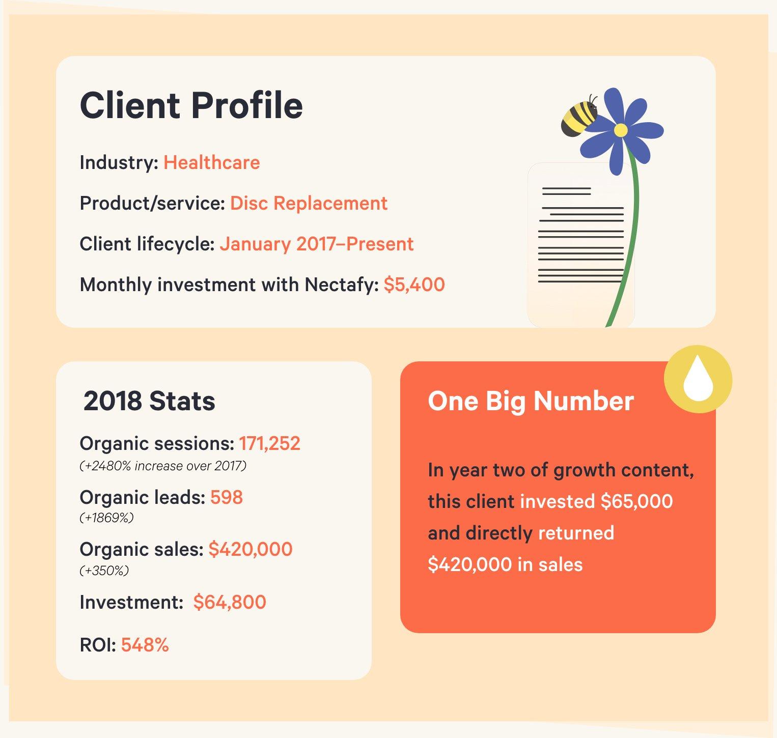 Client profile - Healthcare
