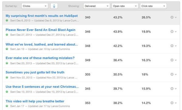 Email statistics in HubSpot