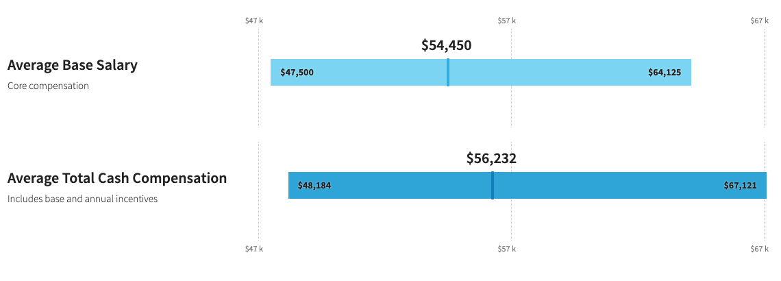 Average base salary for a content marketing strategist