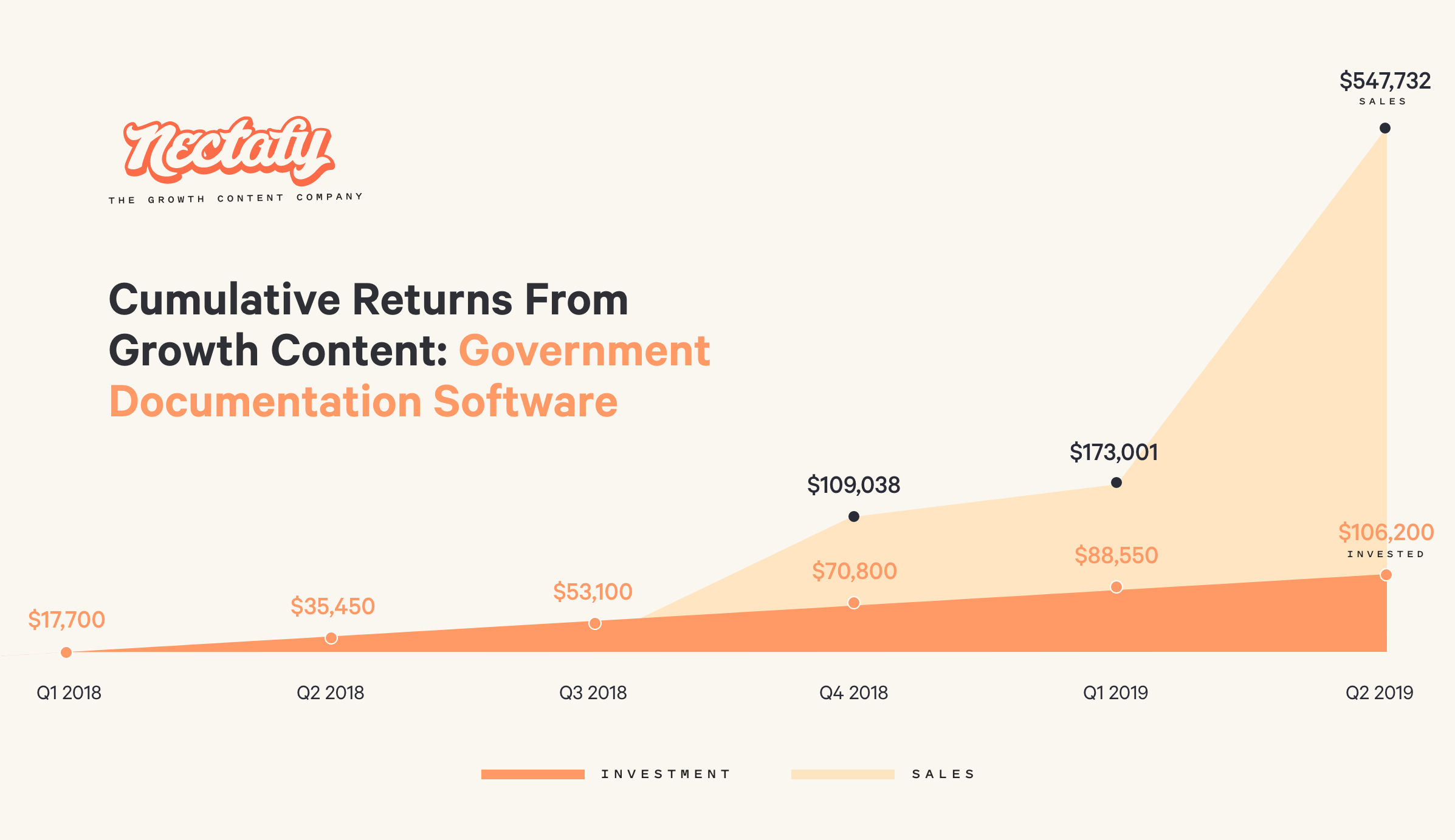 Cumulative returns from growth content - government documentation software