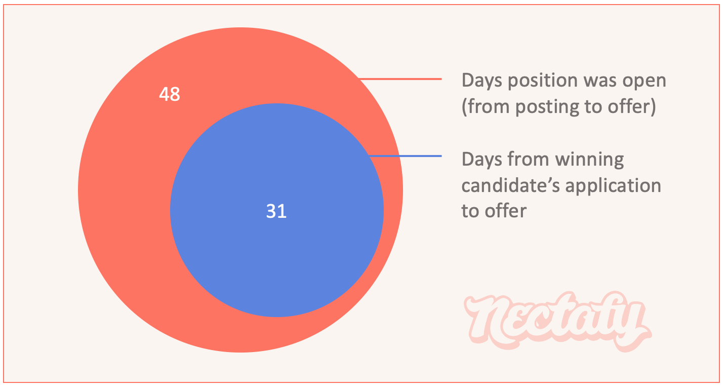 Days to hire