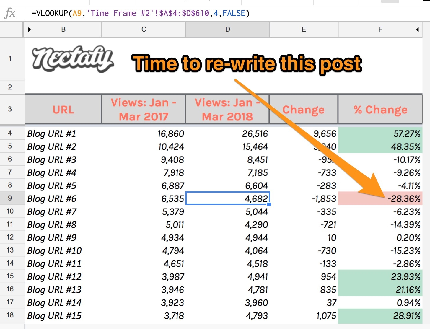A Nectafy site audit shows it's time to rewrite this post