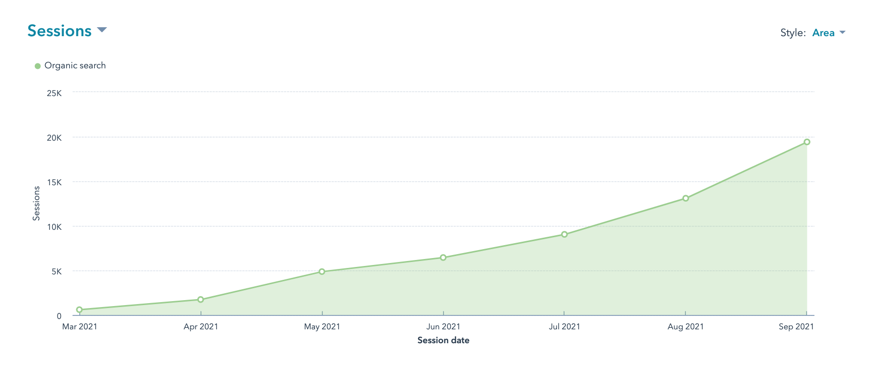 Increase site traffic with growth content   Nectafy