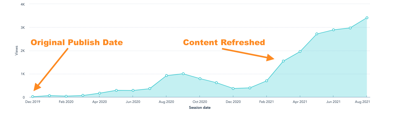 Refresh older content for increased site traffic   Nectafy